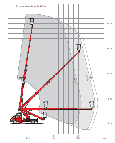 Self drive cherry picker working height diagram